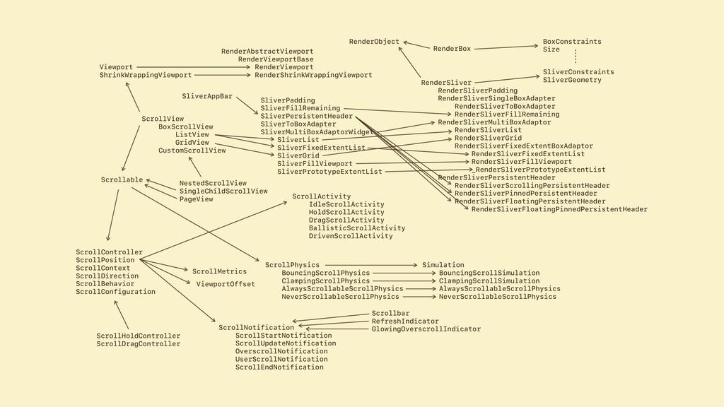 ScrollController ScrollPosition ScrollContext S...