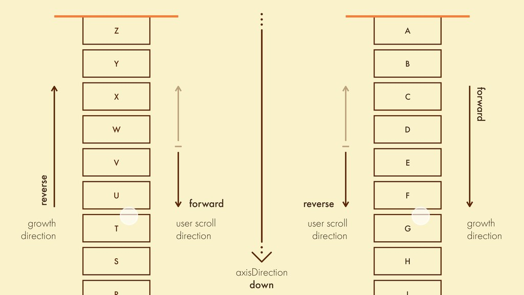 growth direction forward user scroll direction ...