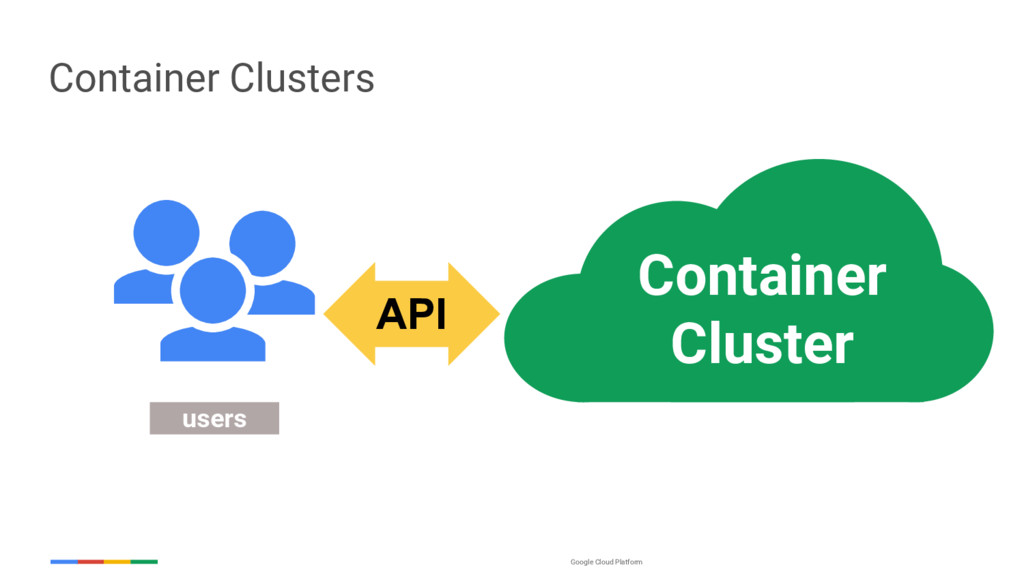 Google Cloud Platform users API Container Clust...