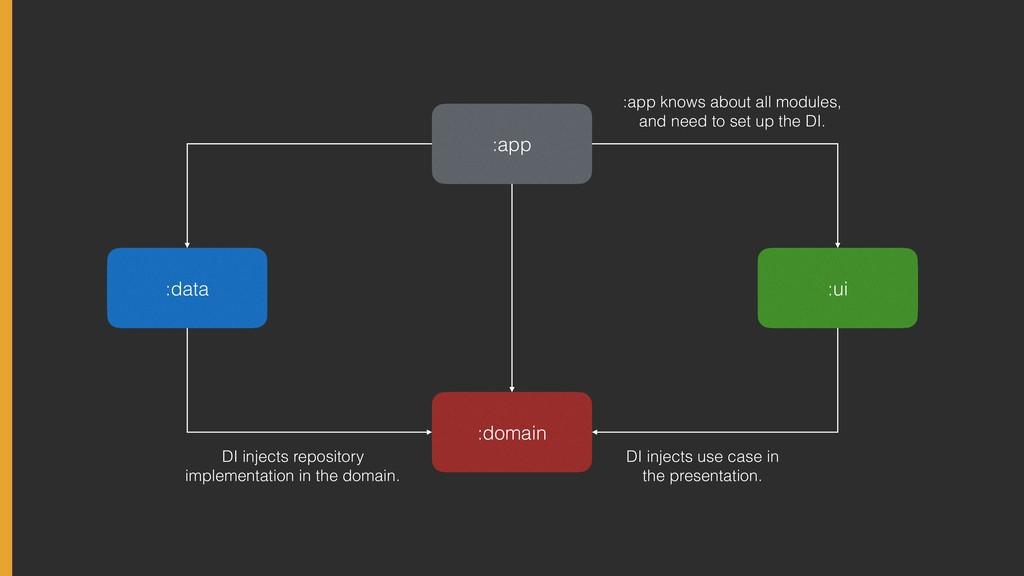 :app :domain :ui :data DI injects repository im...