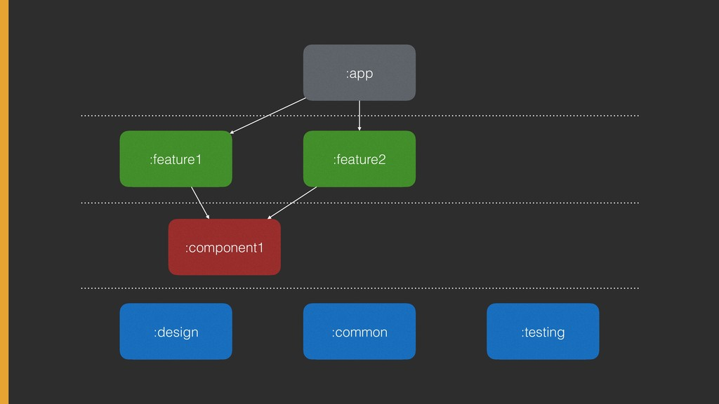 :app :feature2 :common :feature1 :component1 :d...