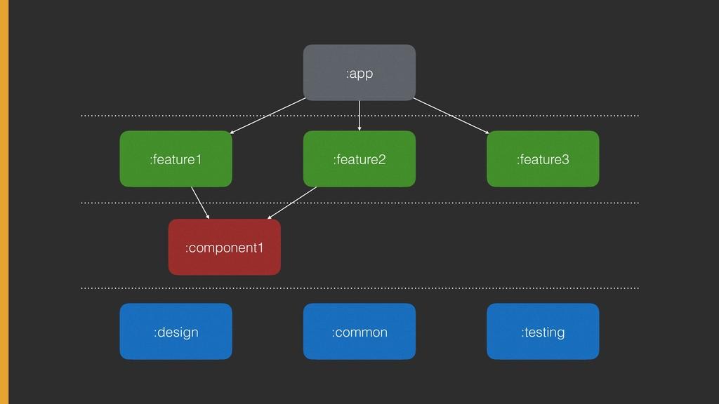 :app :feature2 :common :feature3 :feature1 :com...