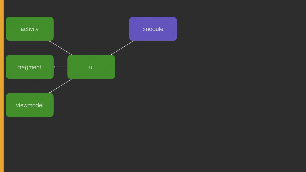 :module ui activity fragment viewmodel