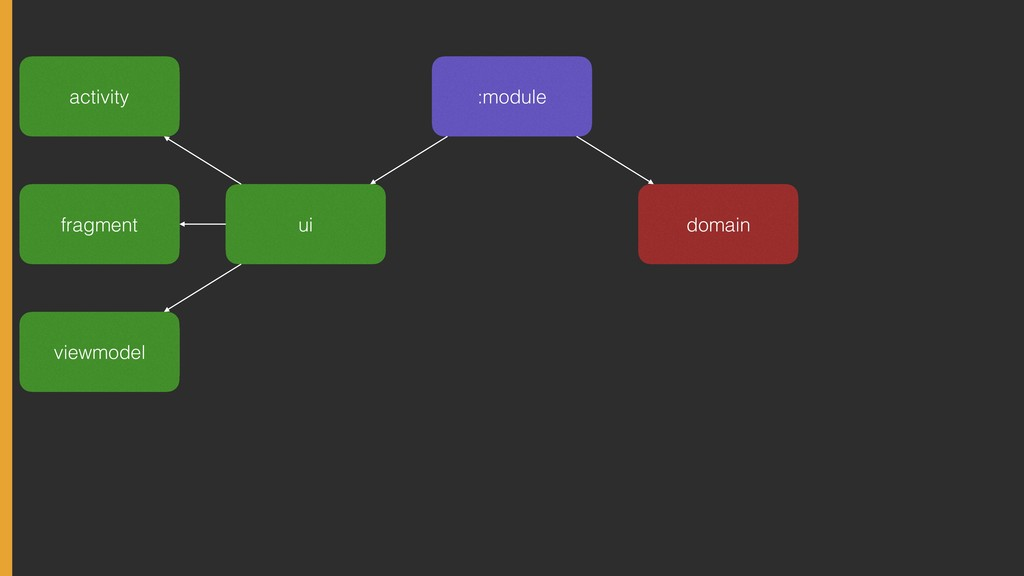 :module domain ui activity fragment viewmodel