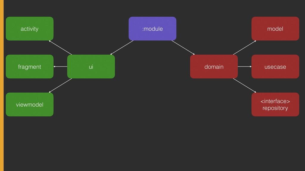 :module domain ui model usecase <interface> re...