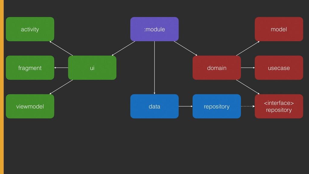:module domain data ui model usecase <interface...
