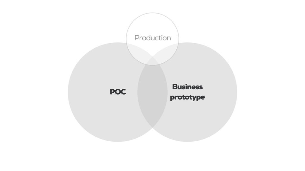 POC Business prototype Production