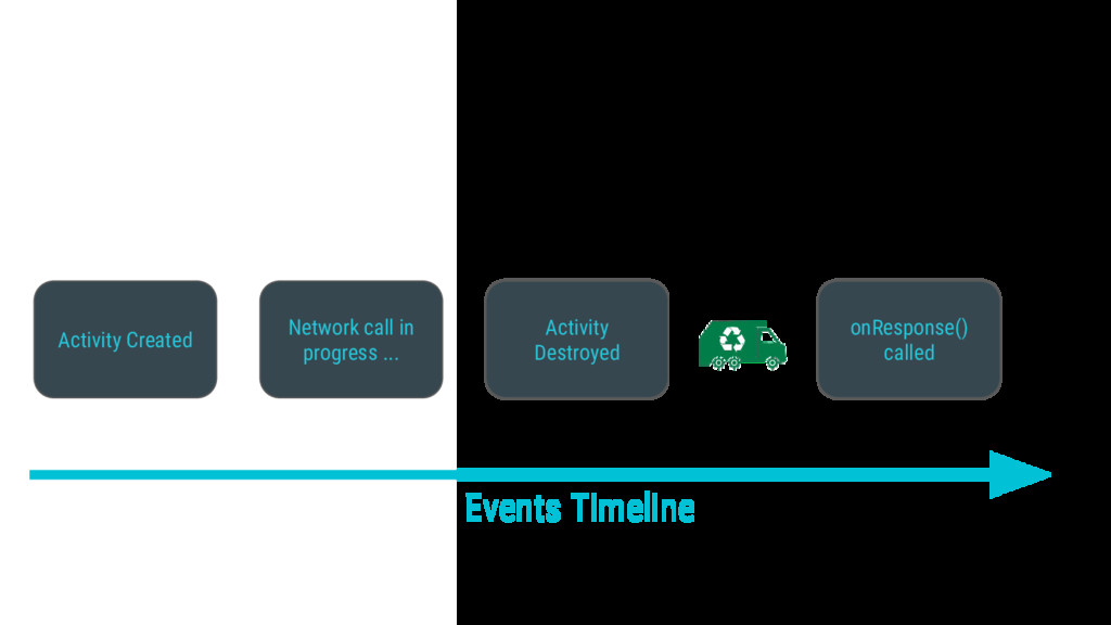 Events Timeline Activity Created Network call i...