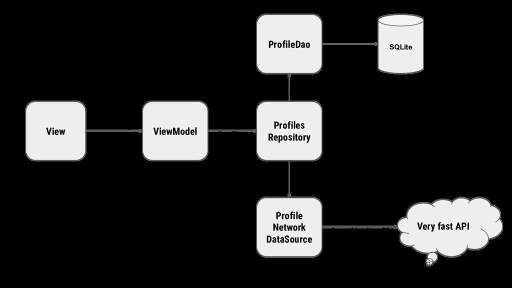 Sync Users Get Profiles ProfileDao Select * fro...