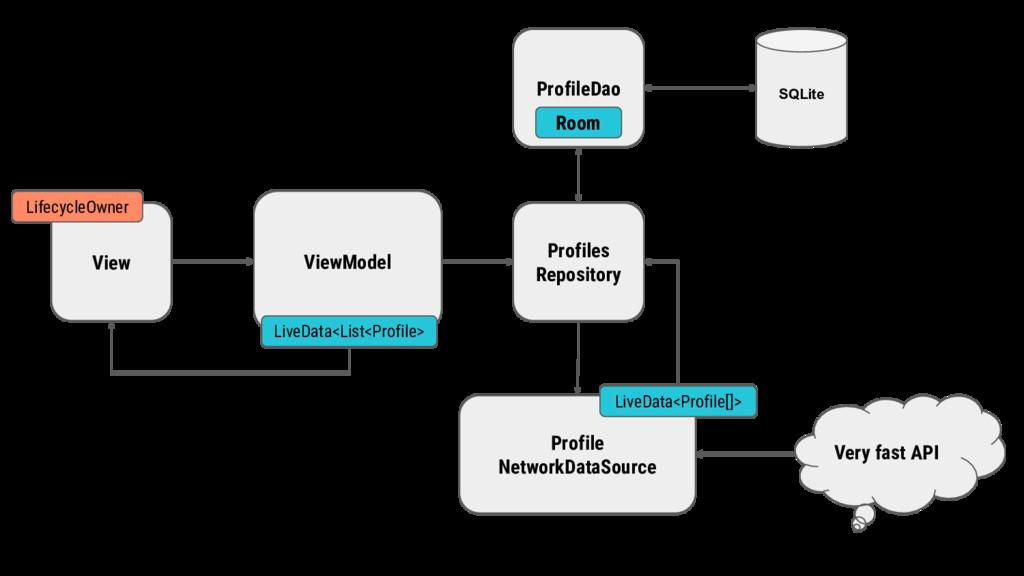 ProfileDao View ViewModel Profiles Repository P...