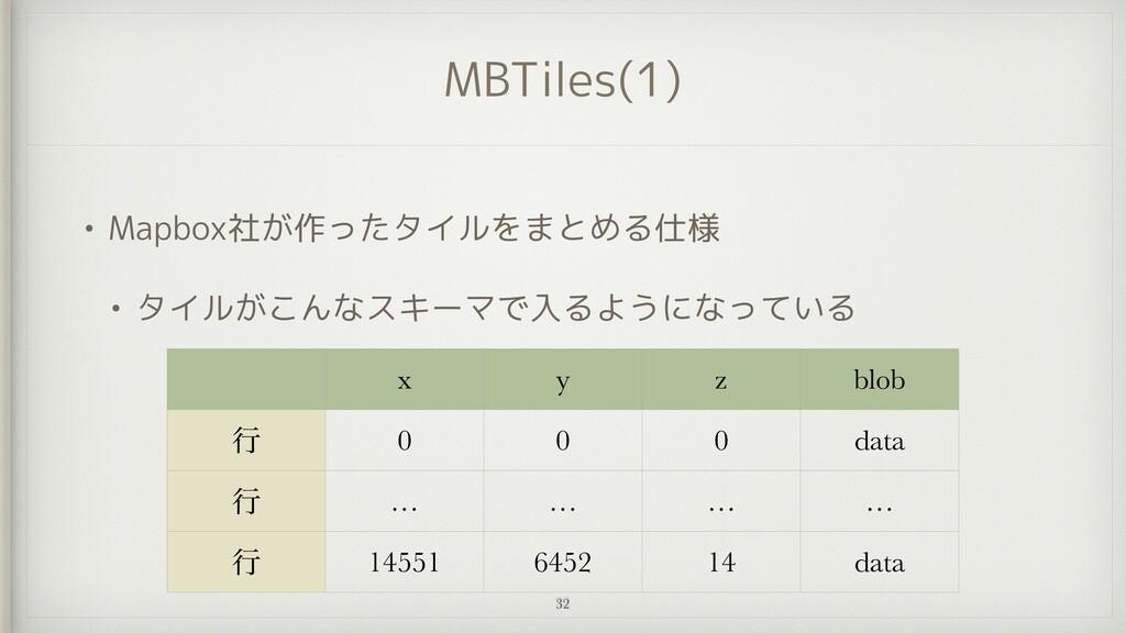MBTiles(1) • Mapbox社が作ったタイルをまとめる仕様   • タイルがこんなス...