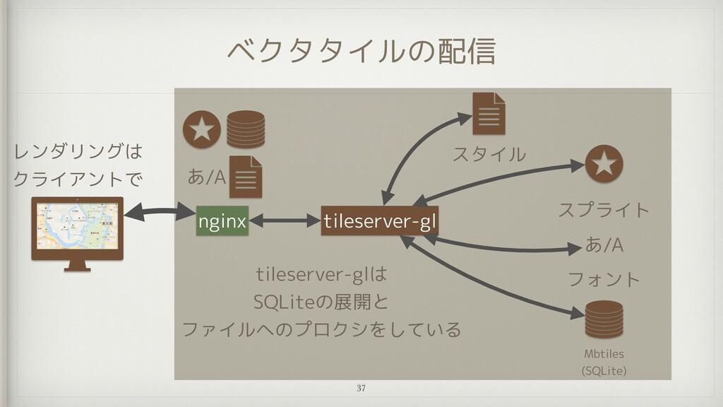 ベクタタイルの配信 Mbtiles   (SQLite) フォント あ/A スプライト til...