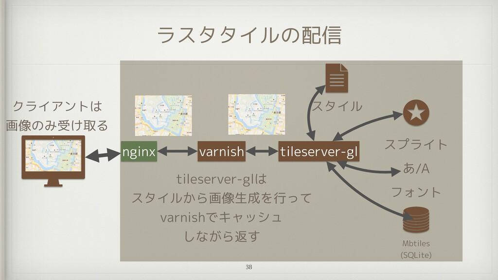 ラスタタイルの配信 Mbtiles   (SQLite) フォント あ/A スプライト til...