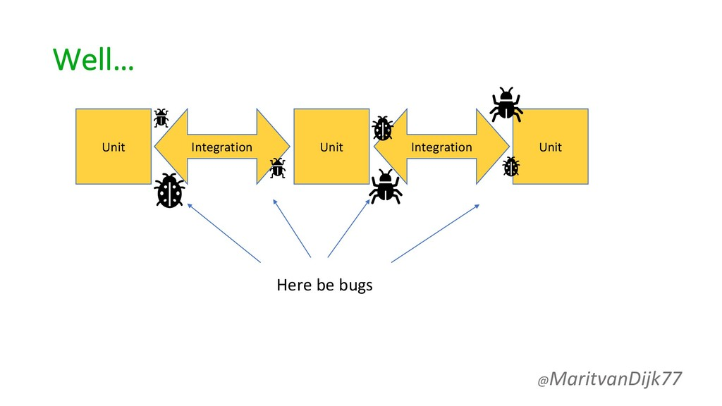 Here be bugs Well… @MaritvanDijk77 Unit Unit Un...