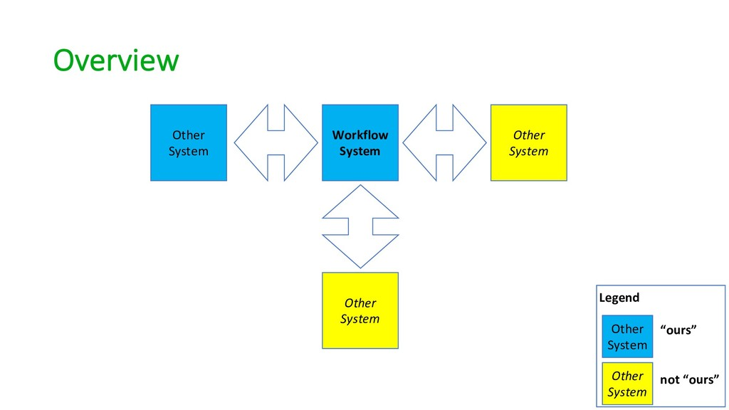 Overview Workflow System Other System Other Sys...