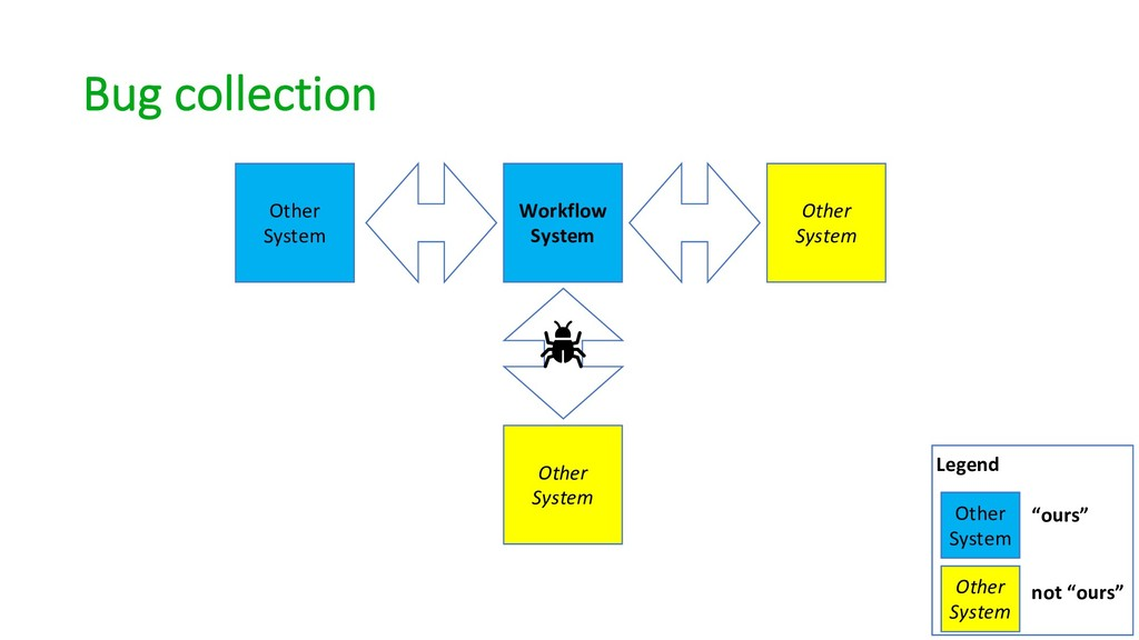 Bug collection Workflow System Other System Oth...