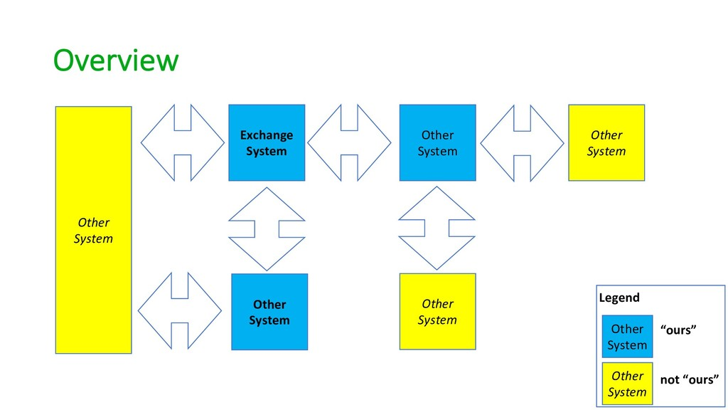 Overview Exchange System Other System Other Sys...
