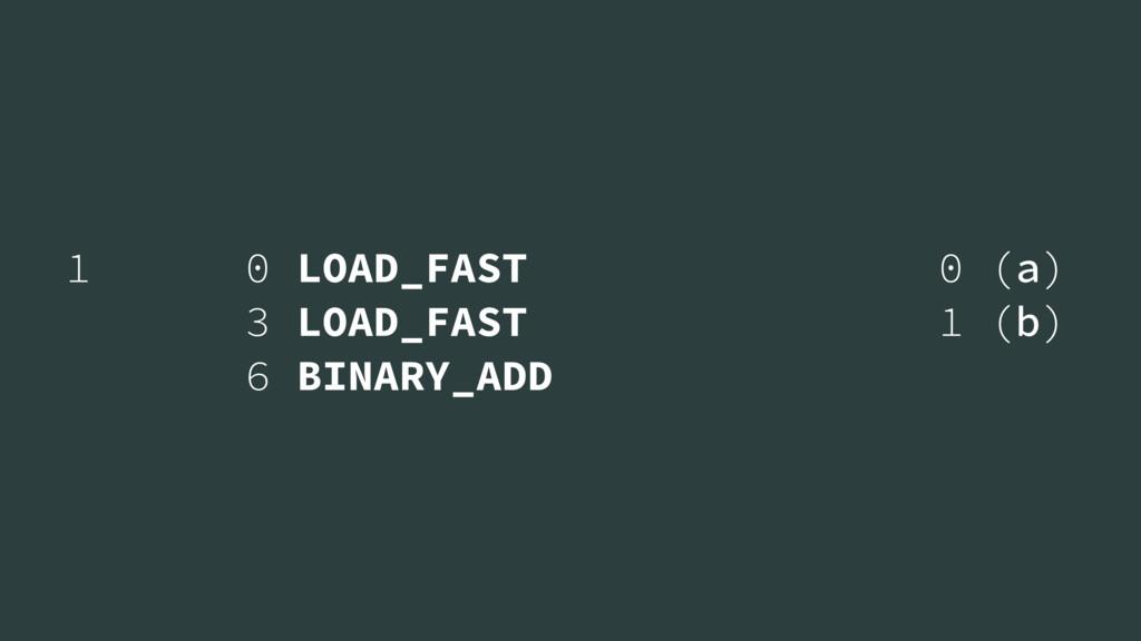 1 0 LOAD_FAST 0 (a) 3 LOAD_FAST 1 (b) 6 BINARY_...
