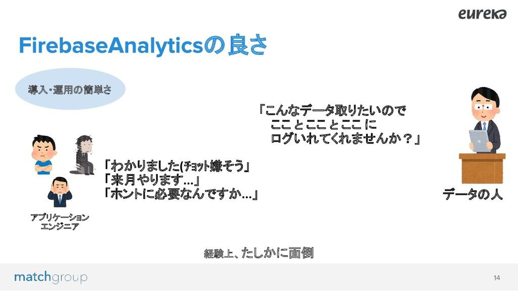 導入・運用の簡単さ の良さ データの人 「わかりました(チョット嫌そう」 「来月やります......