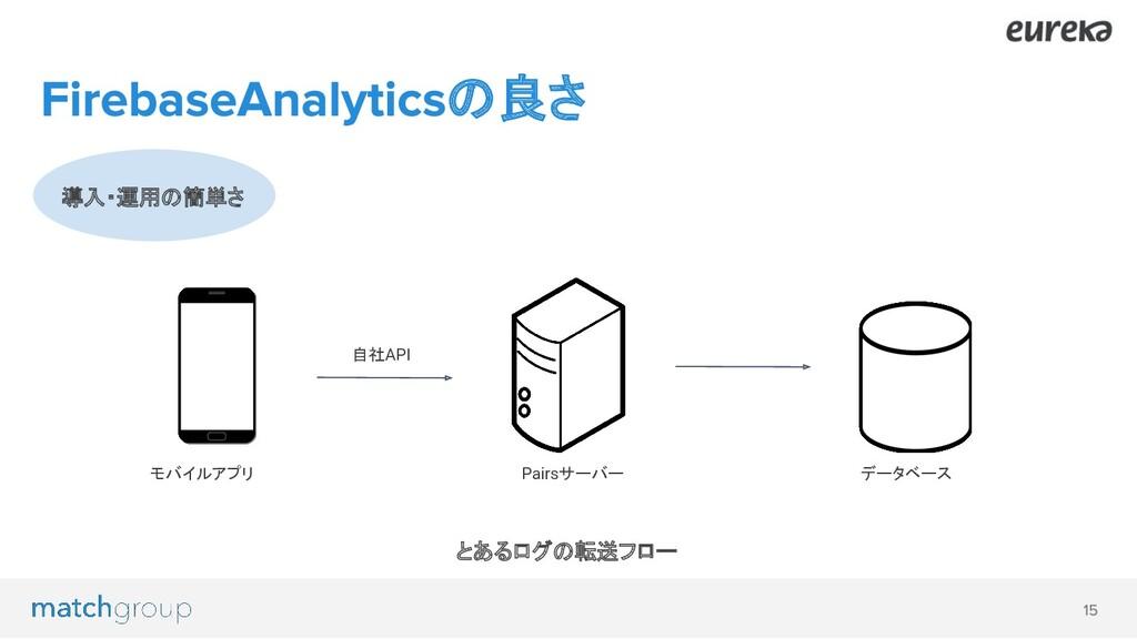 導入・運用の簡単さ の良さ モバイルアプリ Pairsサーバー データベース とあるログの転送...