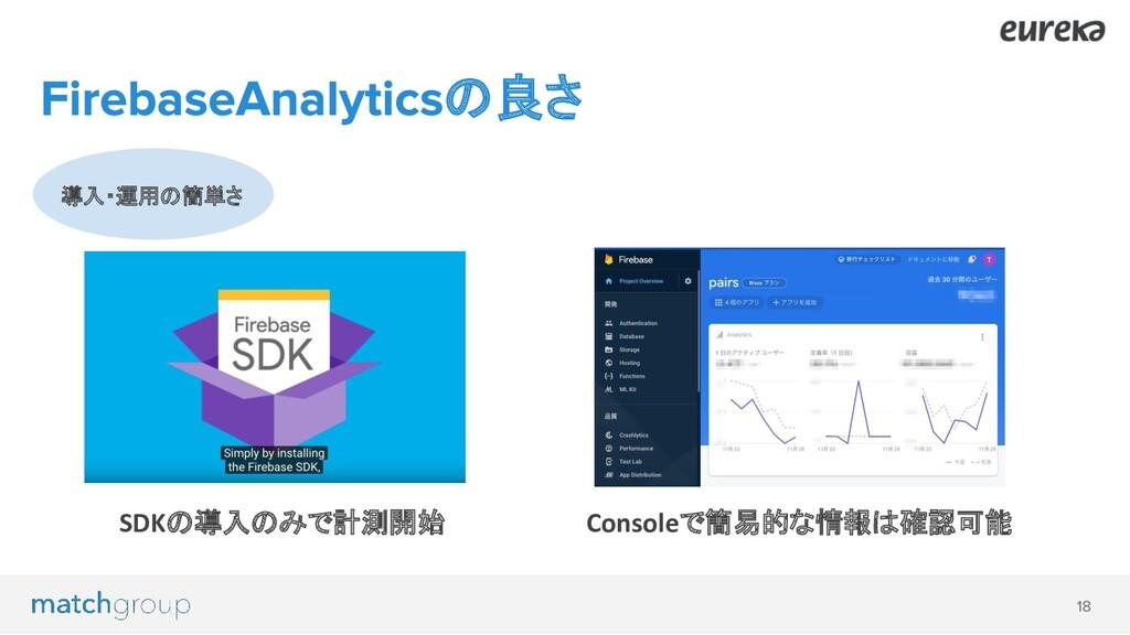 導入・運用の簡単さ の良さ SDKの導入のみで計測開始 Consoleで簡易的な情報は確認可能