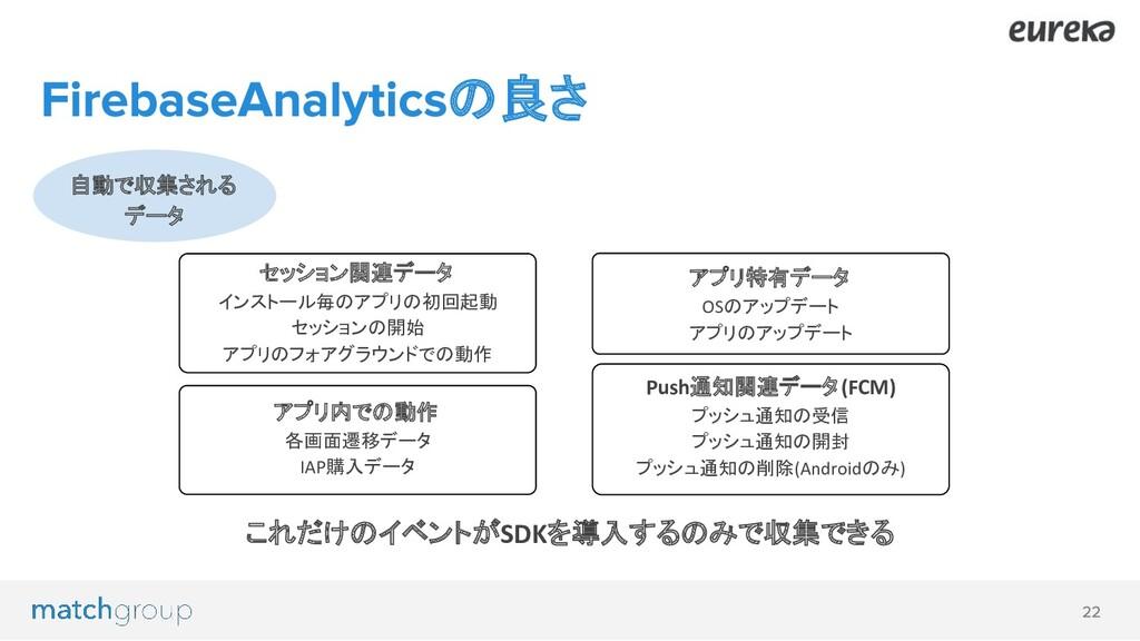 の良さ セッション関連データ インストール毎のアプリの初回起動 セッションの開始 アプリのフォ...