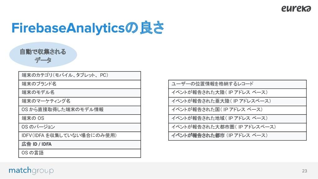 の良さ 自動で収集される データ 端末のカテゴリ(モバイル、タブレット、 PC) 端末のブラン...