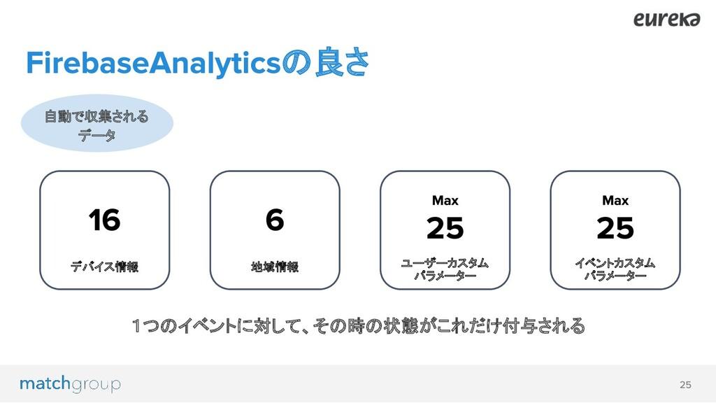 の良さ 自動で収集される データ 地域情報 デバイス情報 ユーザーカスタム パラメーター イベ...