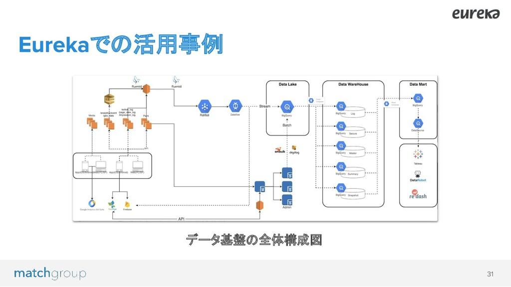 での活用事例 データ基盤の全体構成図