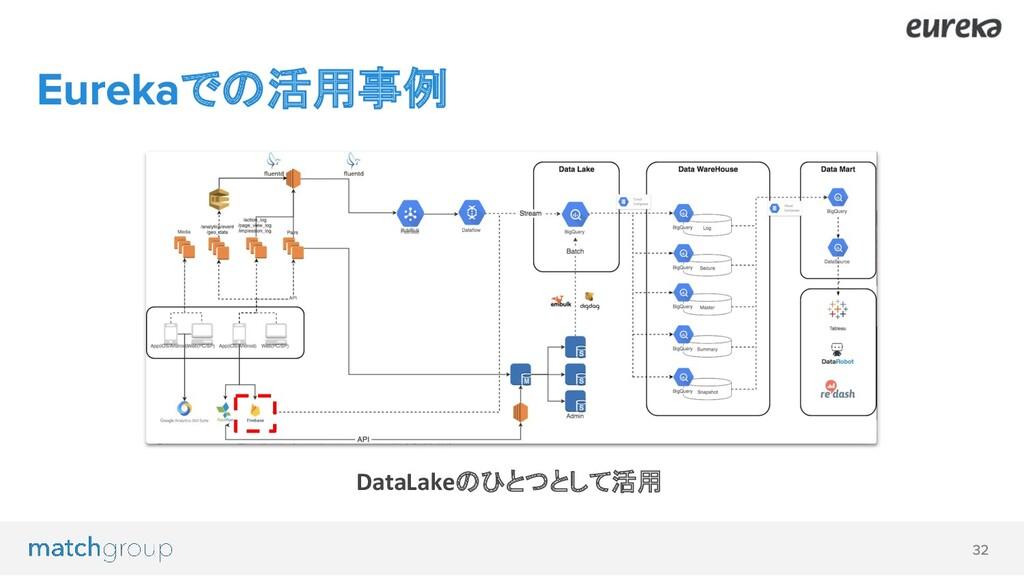 での活用事例 DataLakeのひとつとして活用