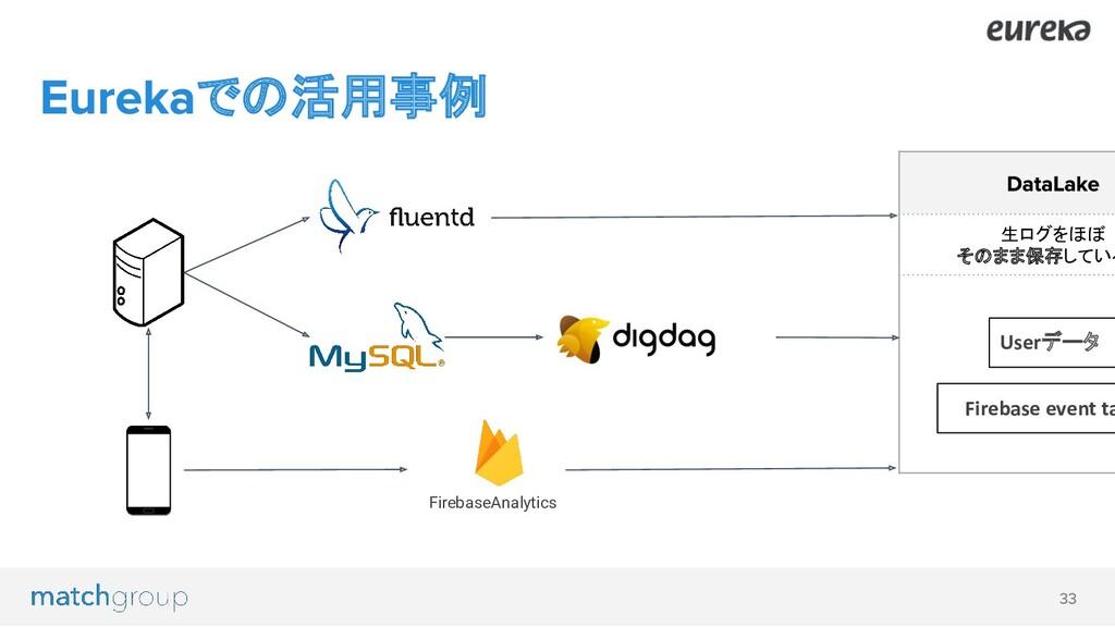 での活用事例 FirebaseAnalytics 生ログをほぼ そのまま保存している Fire...