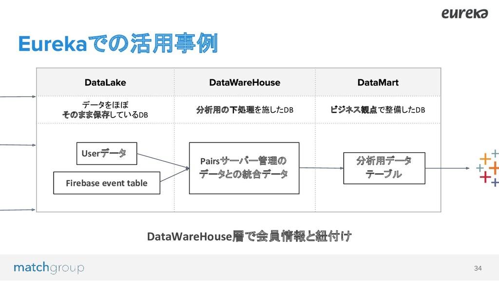 データをほぼ そのまま保存しているDB 分析用の下処理を施したDB ビジネス観点で整備したDB...