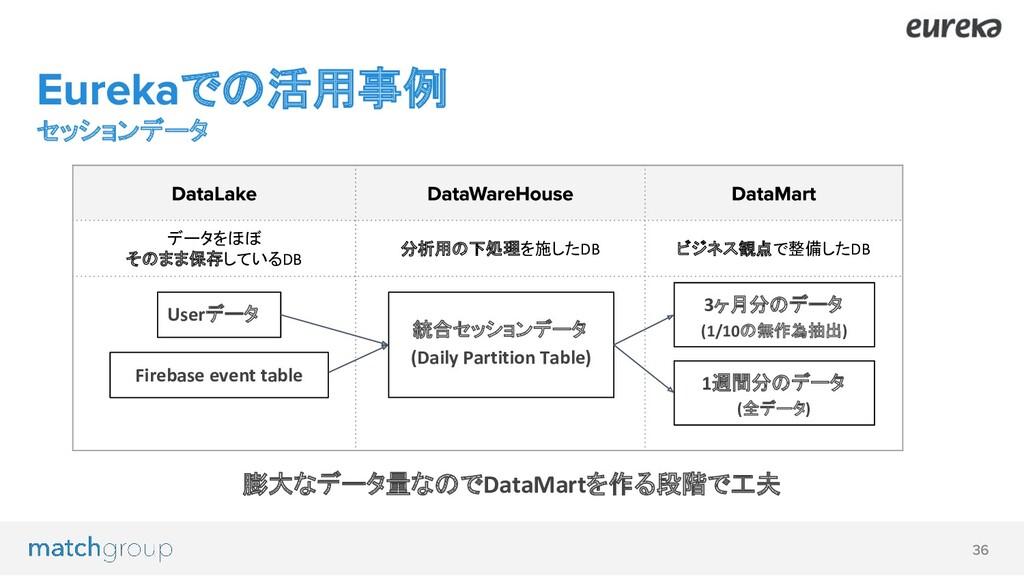 での活用事例 セッションデータ データをほぼ そのまま保存しているDB 分析用の下処理を施した...
