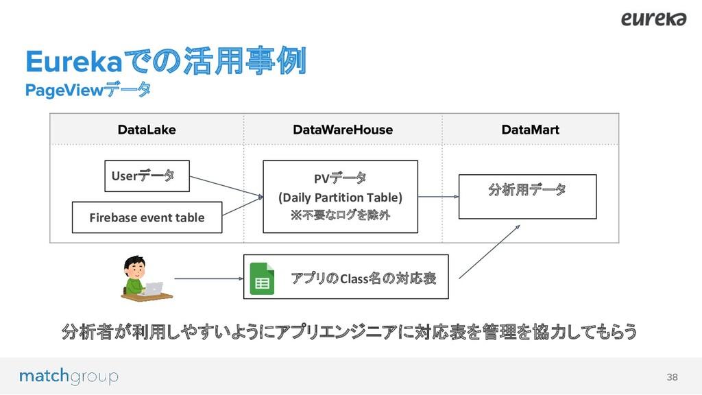 での活用事例 データ Firebase event table Userデータ PVデータ (...