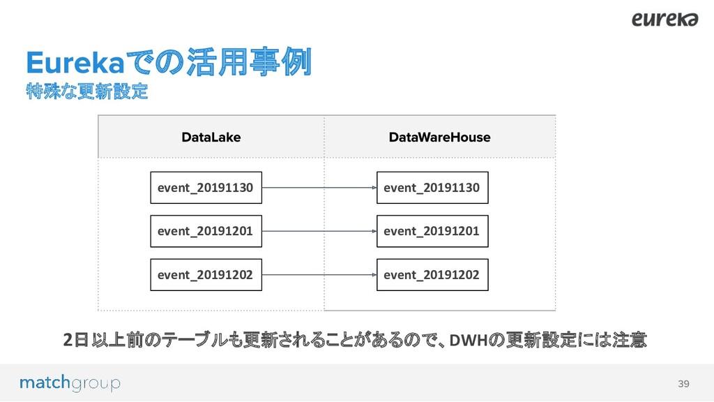 での活用事例 特殊な更新設定 2日以上前のテーブルも更新されることがあるので、DWHの更新設定...
