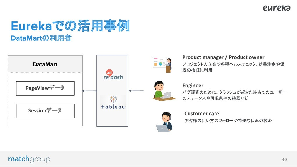 Product manager / Product owner プロジェクトの立案や各種ヘルス...