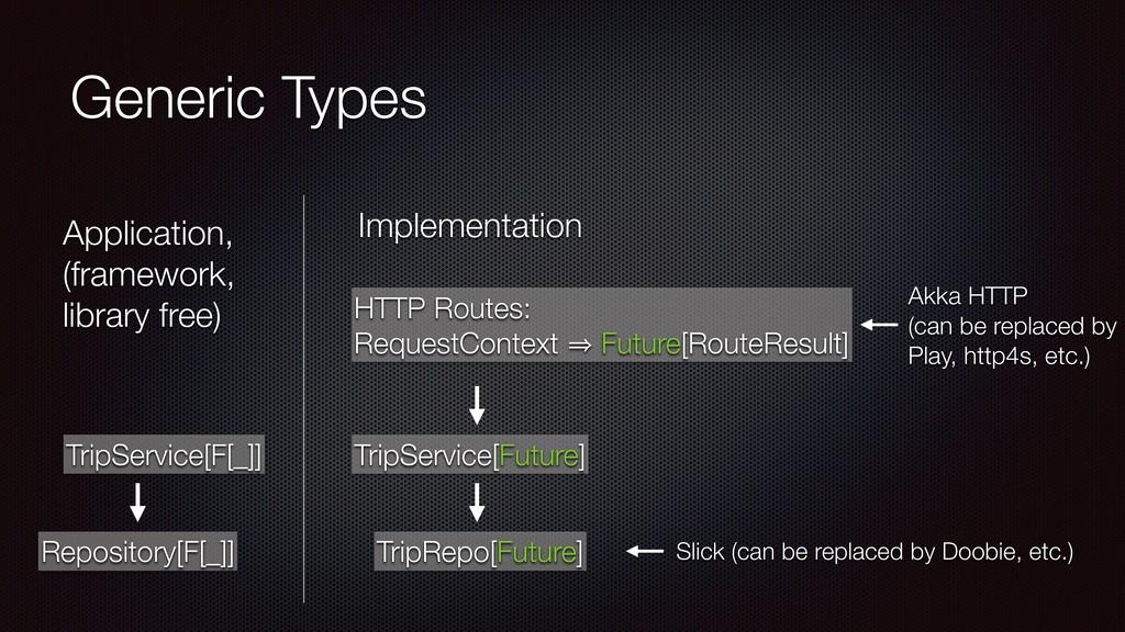 Generic Types HTTP Routes: RequestContext 㱺 Fut...