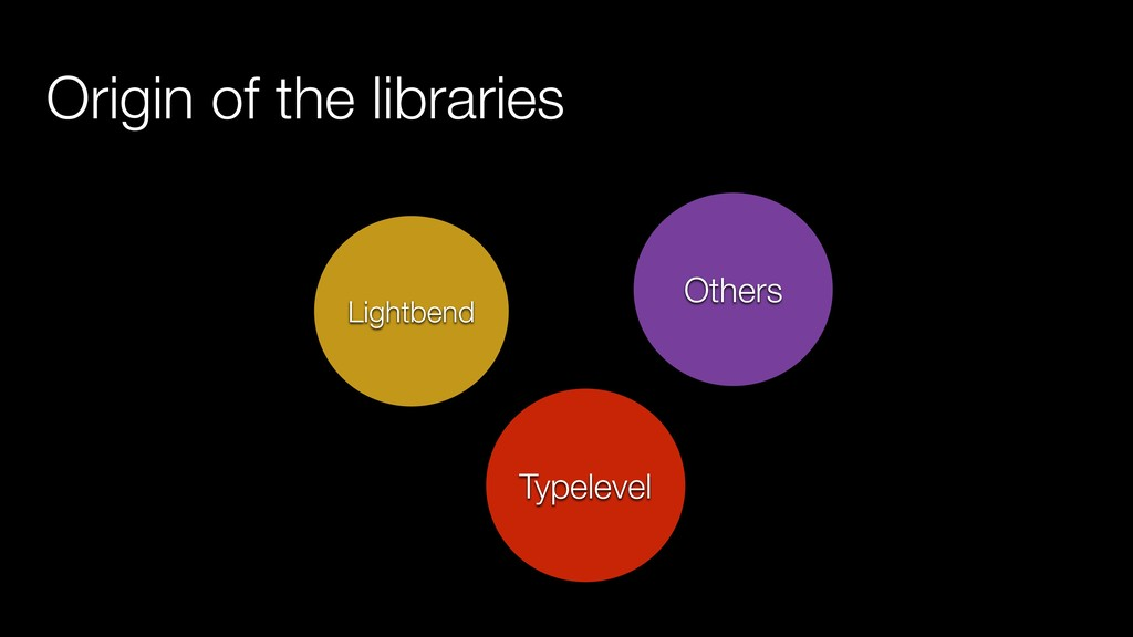 Typelevel Others Lightbend Origin of the librar...