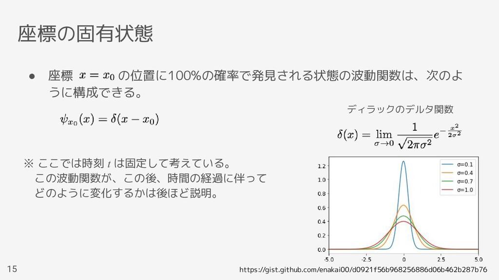 座標の固有状態 ● 座標    の位置に100%の確率で発見される状態の波動関数は、次のよ う...