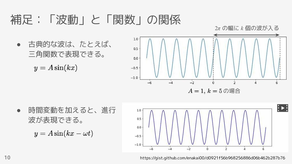 補足:「波動」と「関数」の関係 ● 古典的な波は、たとえば、 三角関数で表現できる。 ● 時間...