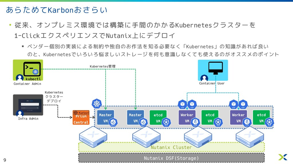 9 • Container Admin • 従来、オンプレミス環境では構築に手間のかかるKub...