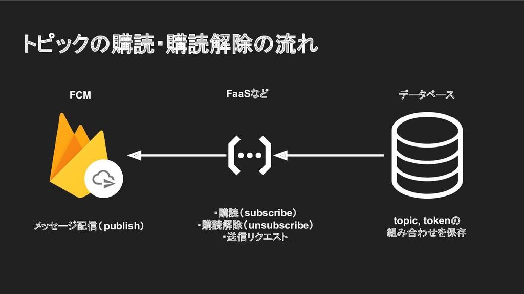トピックの購読・購読解除の流れ topic, tokenの 組み合わせを保存 ・購読(subs...