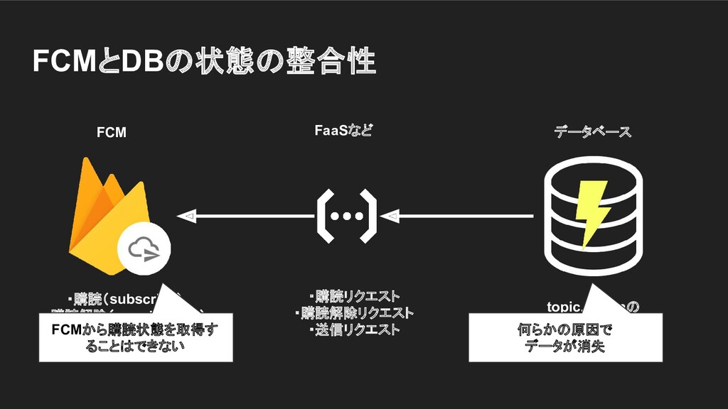 FCMとDBの状態の整合性 topic, tokenの 組み合わせを保存 ・購読リクエスト ・...