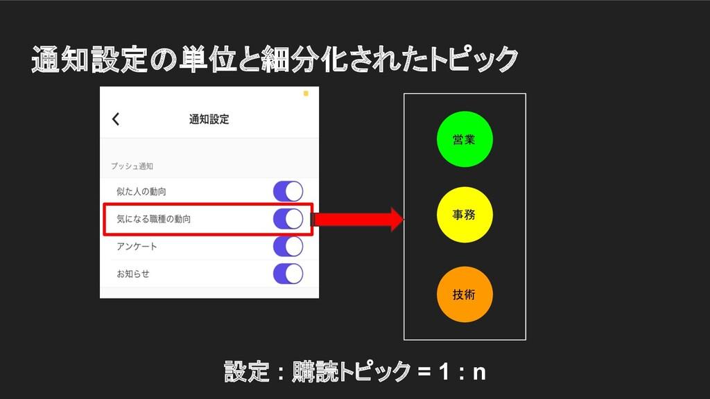 通知設定の単位と細分化されたトピック 営業 事務 技術 設定 : 購読トピック = 1 : n