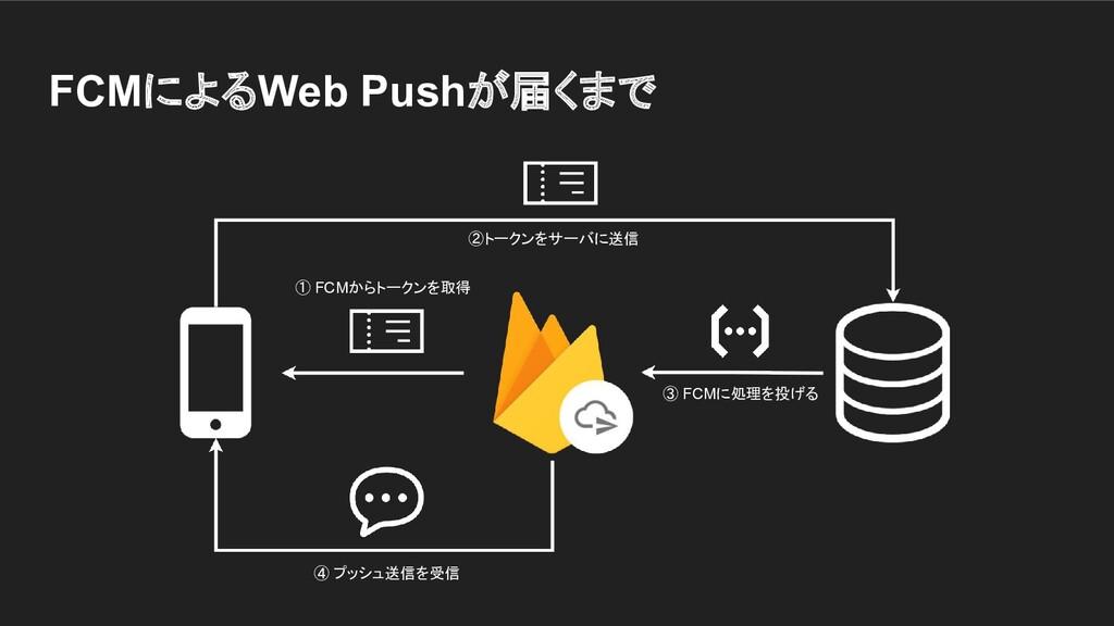 FCMによるWeb Pushが届くまで ① FCMからトークンを取得 ④ プッシュ送信を受信 ...