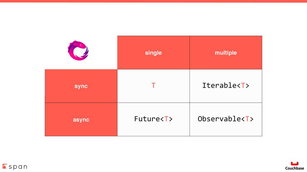 single multiple sync T Iterable<T> async Future...