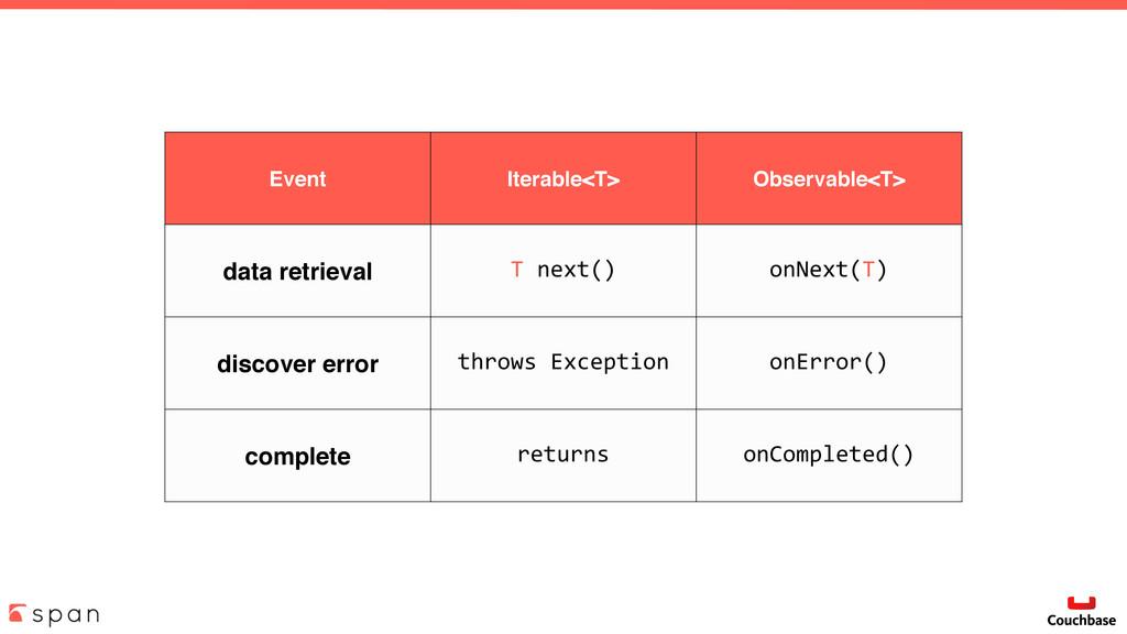Event Iterable<T> Observable<T> data retrieval ...