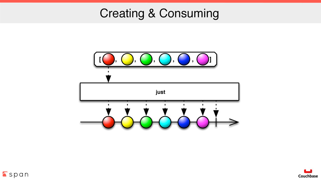 Creating & Consuming just