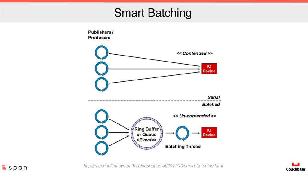 Smart Batching http://mechanical-sympathy.blogs...