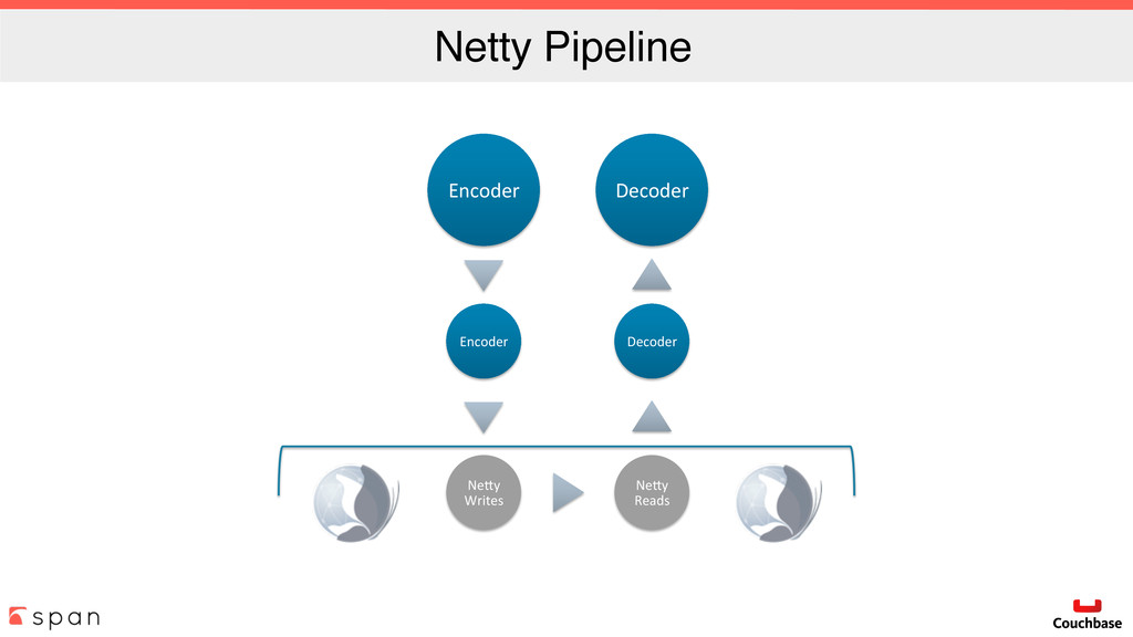 Netty Pipeline Encoder( Encoder( Ne*y( Writes( ...